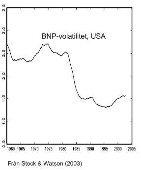 Löpande standardavvikelse för fyra kvartals BNP-tillväxt.