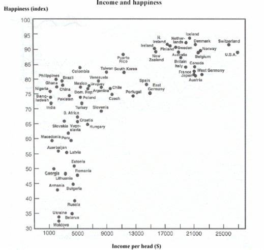 Relationen mellan självrapporterad lycka och BNP per capita (från föreläsninga av Layard, 2003)