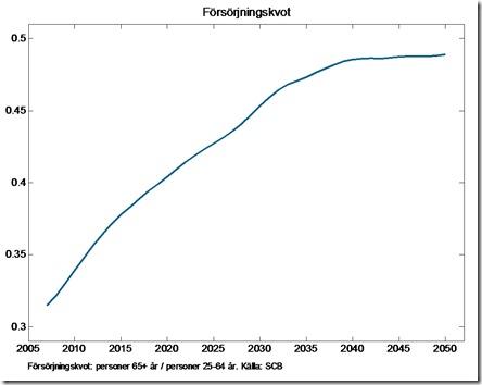 Antalet personer över 65 år i förhållande till antalet personer mellan 25 och 64 år enligt SCBs befolkningsframskrivningar.