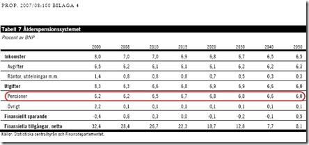 Ålderspensionssystemets utgifter väntas falla från 6,2 procent av BNP år 2008 till 6,0 procent av BNP år 2050. Vårpropositionen 2008 (bilaga 4, s 12).