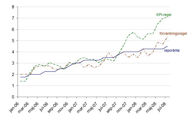 KPI-regeln är reporänta = 0.49+1.5*KPI-inflation. Förväntningsregeln är reporänta = -0.24+1.5*inflationsförväntningar. Konstanterna har valts för att ge bästa anpassning till reporäntan under perioden 2002-2008 (den period då inflationsförväntningar finns i enhetlig serie).