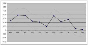 Mammans utbildningsnivå i förhållande till barnets födelsemånad (januari basmånad). 95 procentigt konfidensintervall angivet.