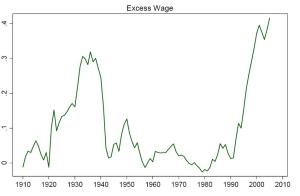 finance_wages2