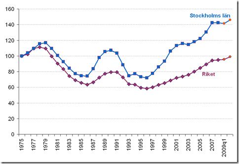 Pris på småhus i förhållande till BNP per capita. Källa: SCB och egna beräkningar.