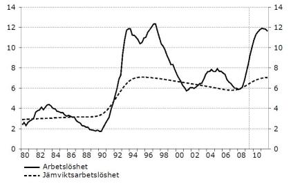 Diagram 139 i Konjunkturinstitutets Konjunkturläget Augusti 2009
