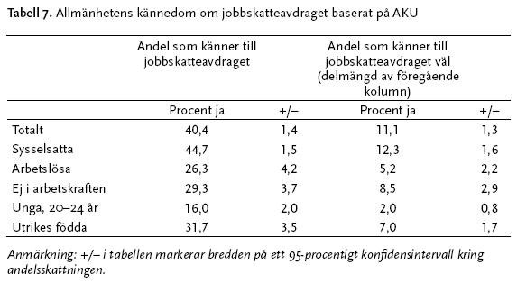 Jobbskatteavdraget 2