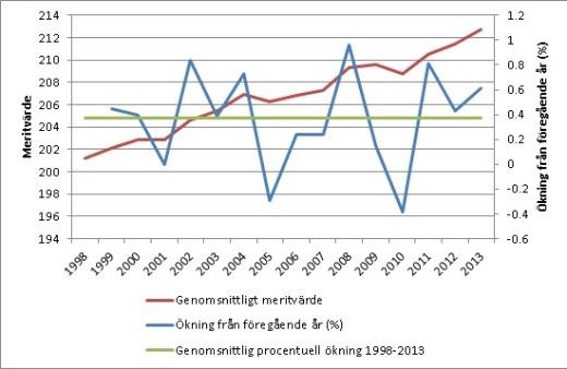 meritvarde-ak9-1998-2013
