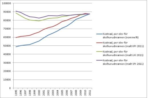 Skolutgifter-1995-2011