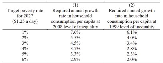 Vad krävs för att avskaffa absolut fattigdom