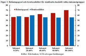 Belaningsgrad-bruttosoliditet-olika-inkomst
