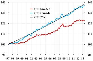 Canada-Sweden-CPI