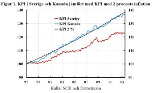 Fig1-KPI-Sverige-Kanada