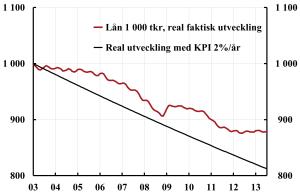Mortgage-real-2003-