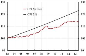 Sweden-CPI-2003-