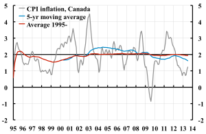 Average-CPI-inflation-Canada