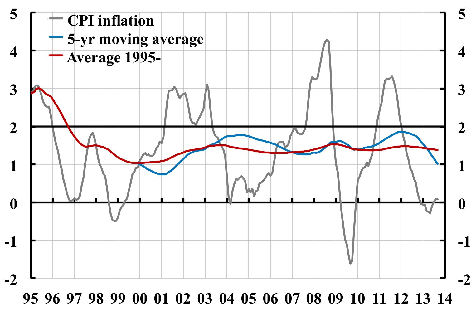 hög inflation konsekvenser