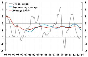 Average-CPI-inflation