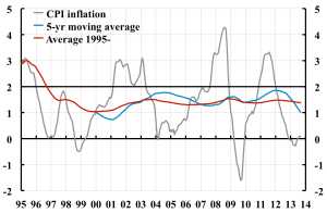 Average-CPI-inflation