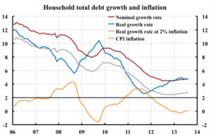Household-debt-growth