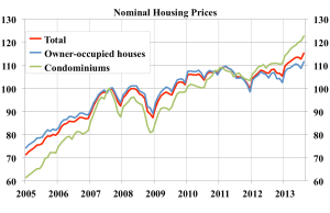 Nomina-housing-prices-index-2007