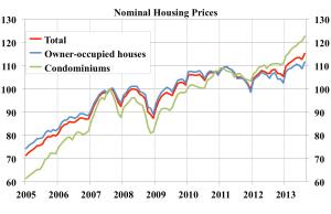 Nomina-housing-prices-index-2007