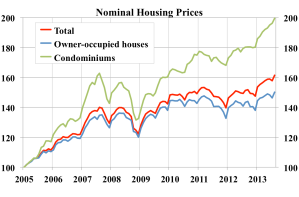 Nominal-housing-prices-index-2005