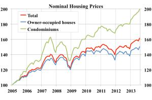 Nominal-housing-prices-index-2005