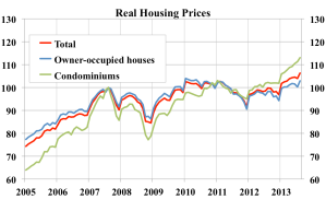 Real-housing-prices