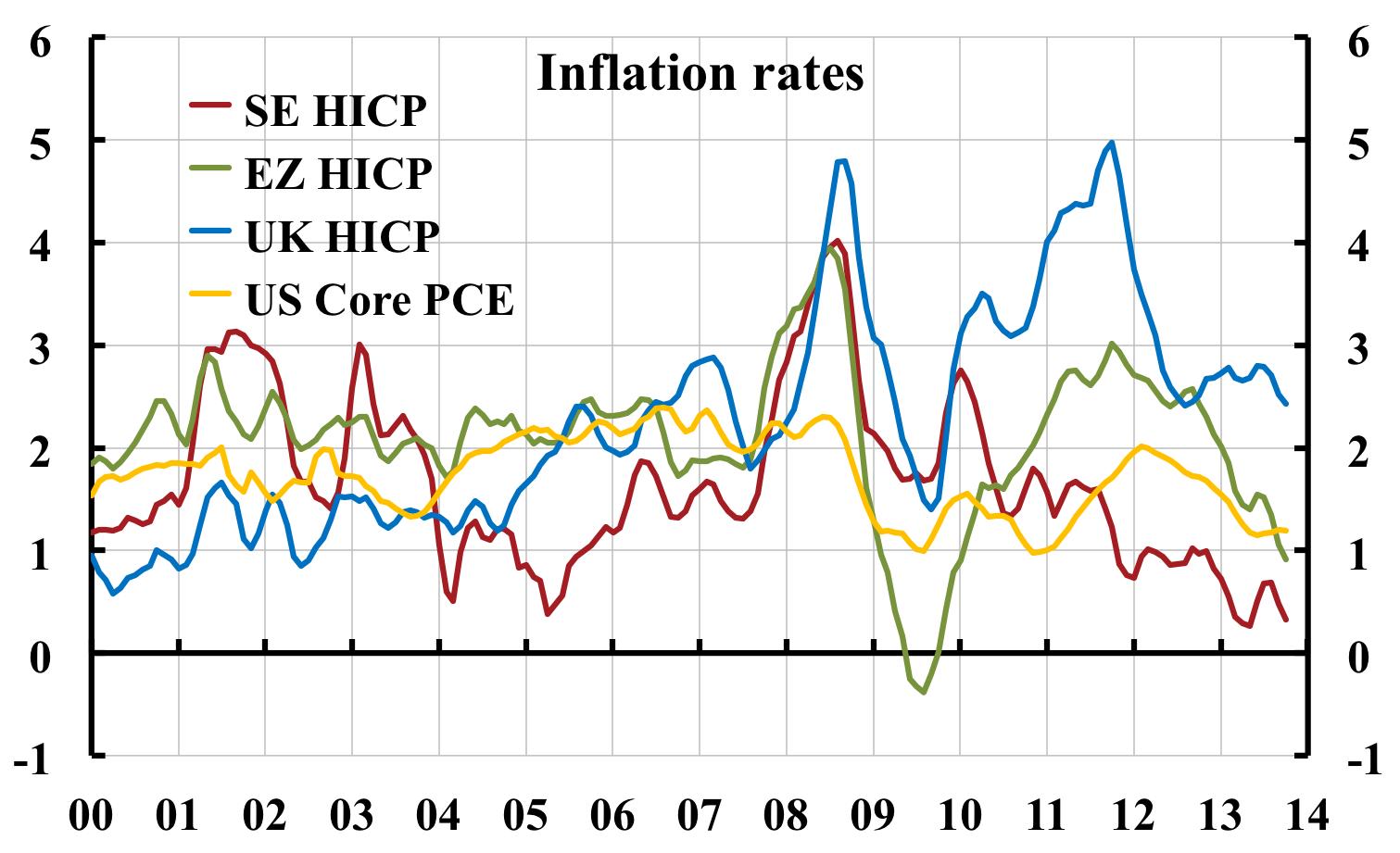 Viktigt hög inflation konsekvenser grundläggande lånevillkoren