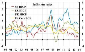 Inflation-rates