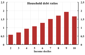 Tab-5-Houshold-debt-ratios