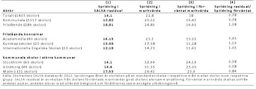 tabell_spridning