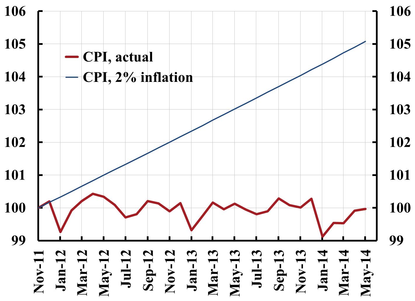 Vad är inflation?