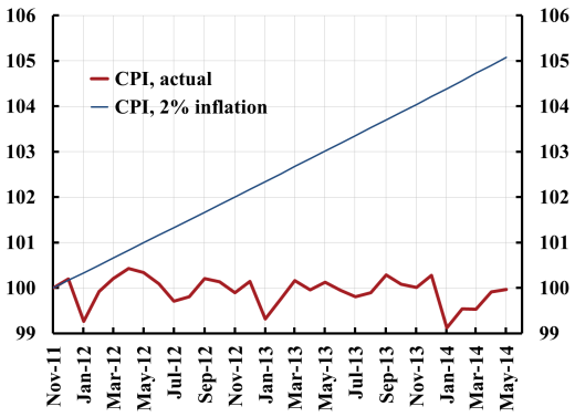 CPI-actual-and-for-2-percent-inflation-nov-2011-1406