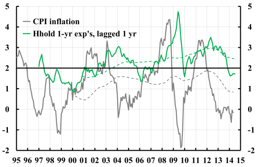 CPI-inflation-and-household-expectations-ma-1406