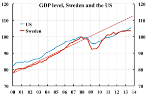 GDP-level-Sweden-US