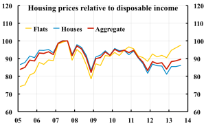 Housing-prices-Disposable-income-131207