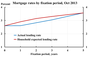 Mortgage-rates-by-fixation-period