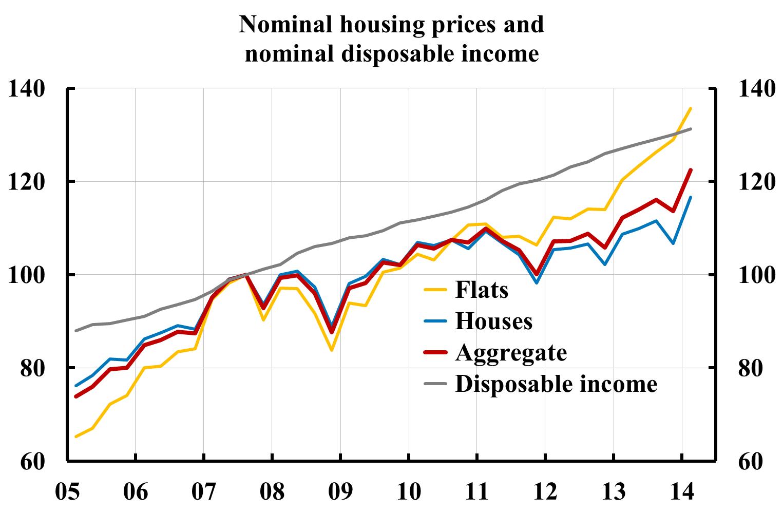 Hushallen tror pa hojda bostadspriser