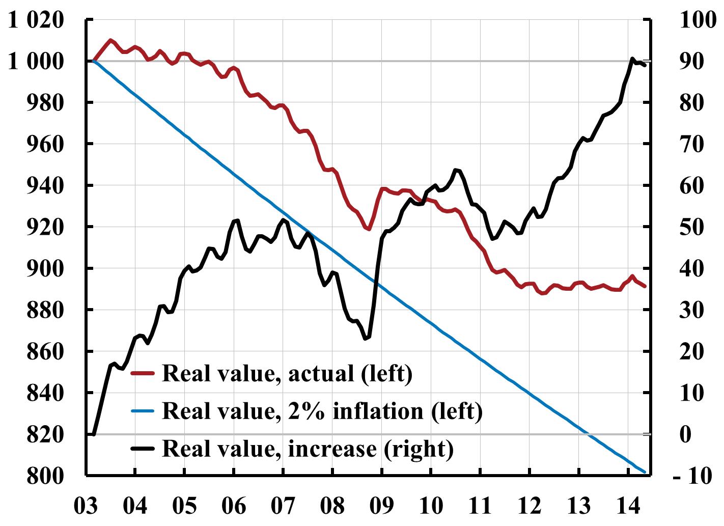 Stigande import och exportpriser