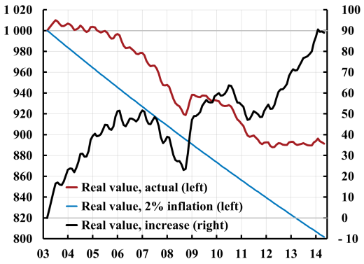 Real-value-of-debt-2003-1406