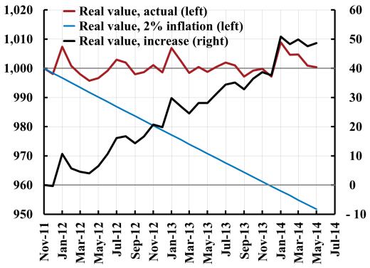 Real-value-of-debt-from-2011-1406