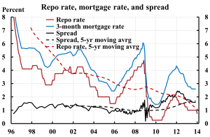 Repo-rate-mortgage-rate-and-spread