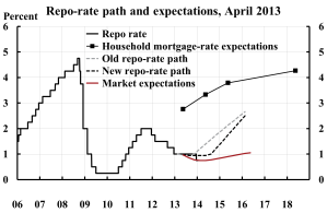 Repo-rate-path-and-household-expectations-April-2013
