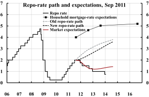 Repo-rate-path-and-household-expectations-September-2011