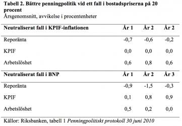 Riksbanken utreder bostadspriserna