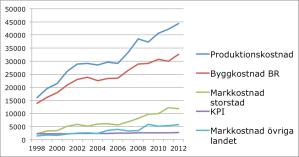 kostnader-per-kvm-lagenhetsyta-bostadsratt