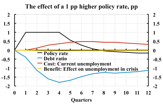 Effect-of-higher-policy-rate-1