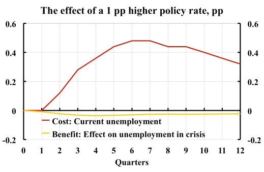 Effect-of-higher-policy-rate-2