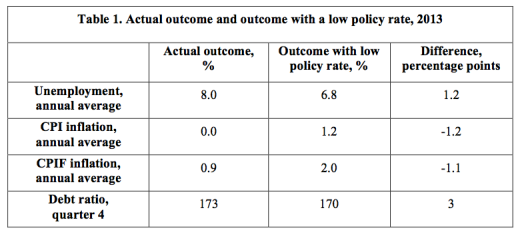 Table-1-Actual-and-counterfactual-outcome-2013
